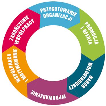 cykl-wspolpracy